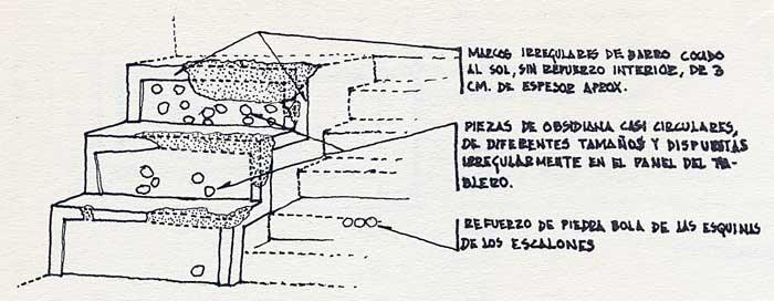 Esquema de reconstrucción de los tableros en barro de la Estructura D-III-I según Víctor Rivera (Kaminaljuyú)